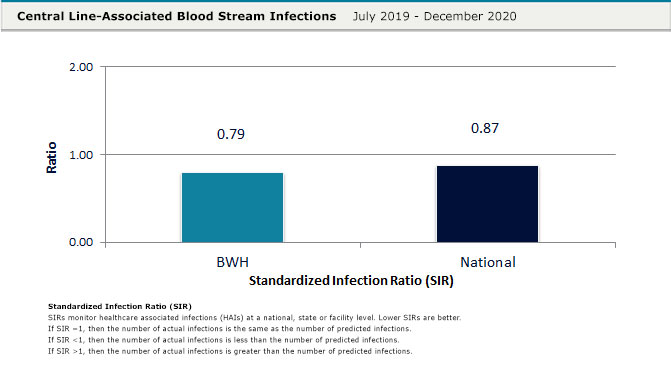 Central Line-Associated Bloodstream Infections (CLABSI)
