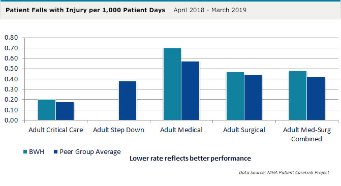 Patient Falls with Injury per 1,000 Patient Days