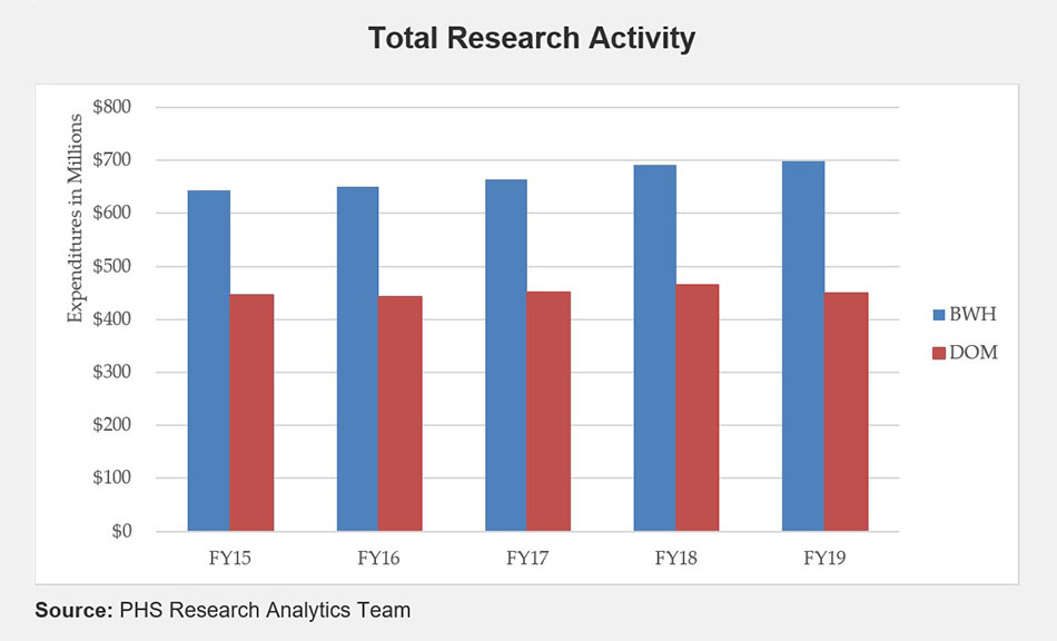 Total Research Activity Chart