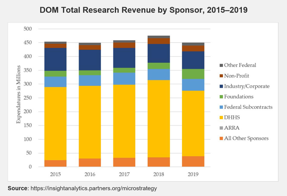DOM FY 16 Total Research Revenue by Sponsor Chart