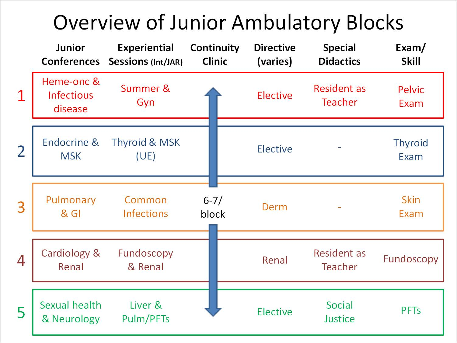 Overview of Junior Ambulatory Blocks